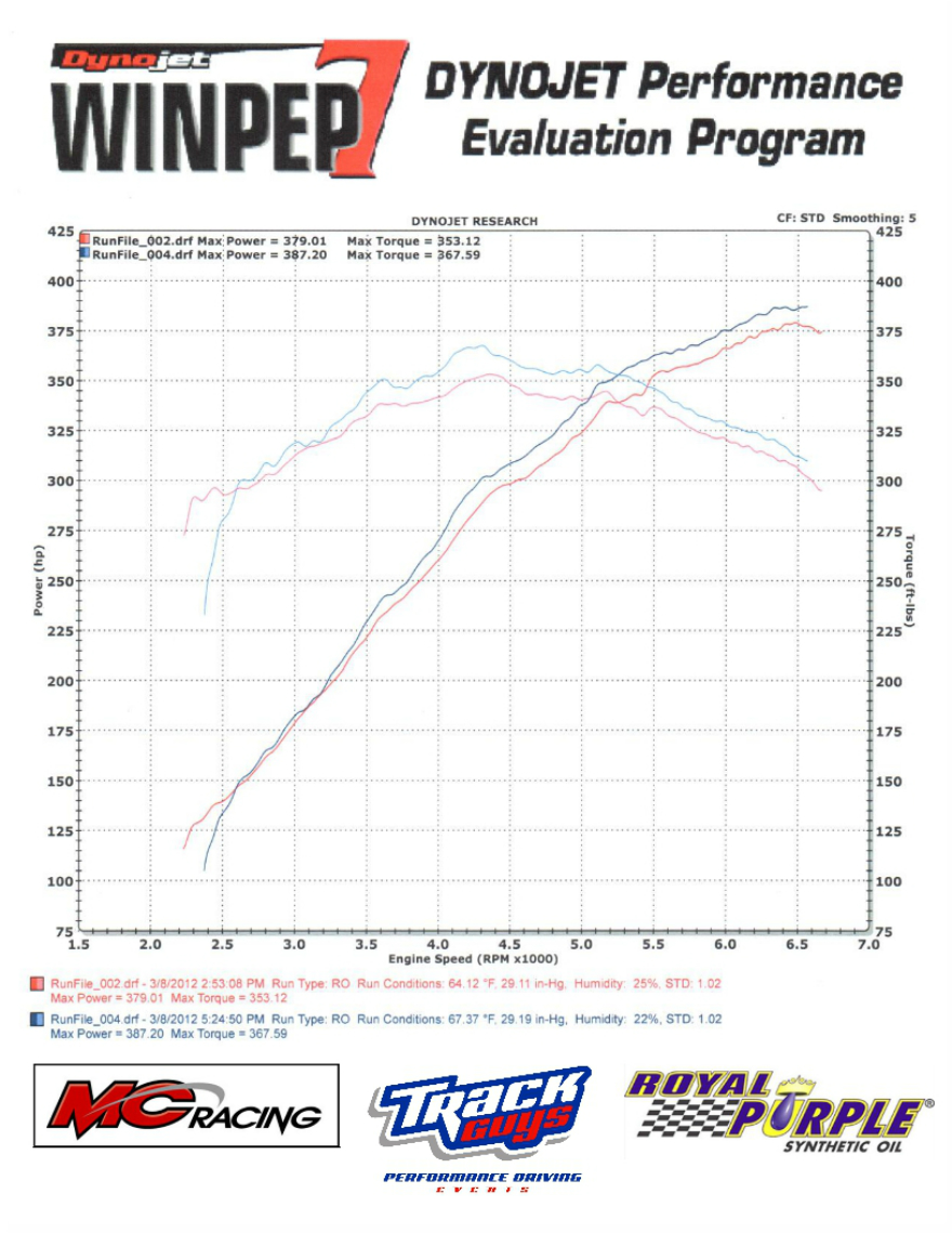2011_Mustang_GT_Royal_Purple_Dyno-sheet